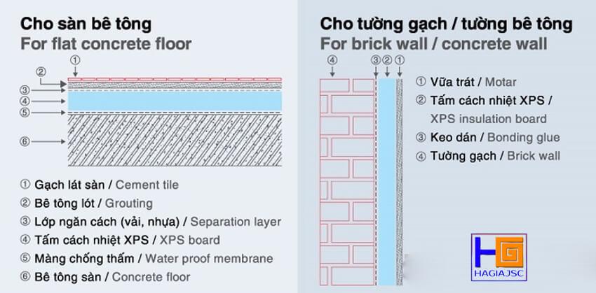 thi công tấm xốp XPS cho sàn và tường bê tông